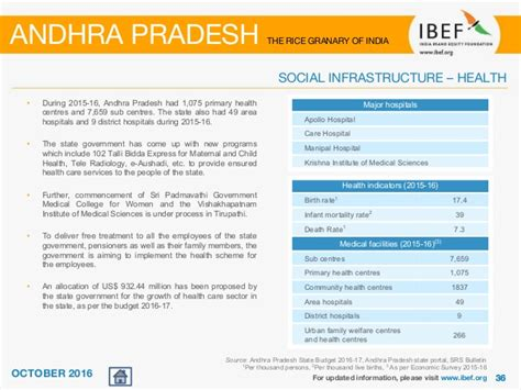 Andhra Pradesh Government For Mba by Andhra Pradesh State Report October 2016