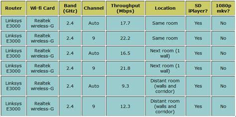 Linksys Cisco E1200 By Tecnet e3000 linksys