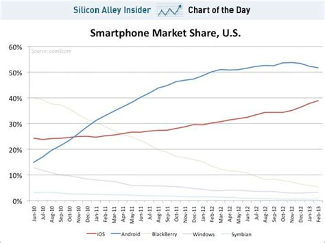 ios vs android market android growth is leveling in the us android authority