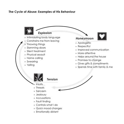 cycle of emotional abuse diagram cycle of abuse when hurts when hurts