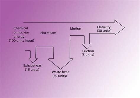 nuclear energy sankey diagram pin nuclear power sankey diagram on