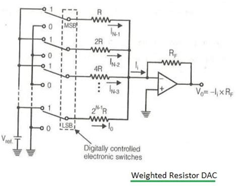 difference between dac types weighted resistor r 2r ladder