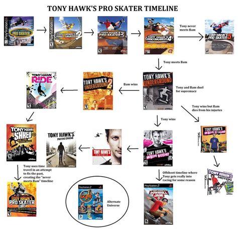 jojo anime timeline tony hawk s pro skater timeline ofcoursethatsathing