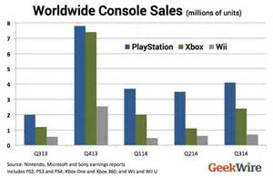 amazon black friday numbers xbox one vs ps4 can microsoft sustain its new momentum