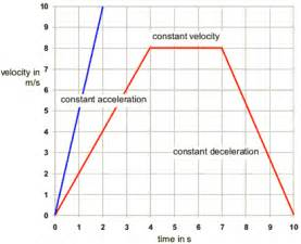 bbc gcse bitesize velocity time graphs