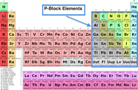 p block elements on the periodic table properties lesson