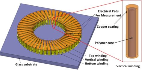 air inductor simulator microfabrication of air power inductors with metal encapsulated polymer vias iopscience