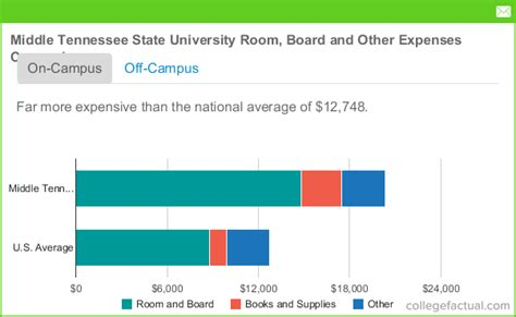 tennessee state tuition room and board middle tennessee state room and board costs