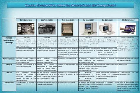 generacion de las computadoras cuadro comparativo de las generaciones computador