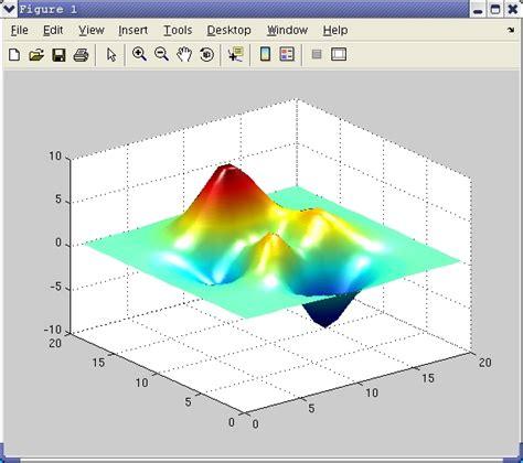Mat Lab Help by Using Matlab To Visualize Scientific Data Tutorial Techweb Boston