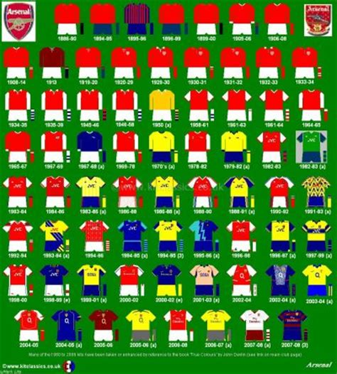 Arsenal Jersey History | arsenal kits by midihenry history arsenal fc photos