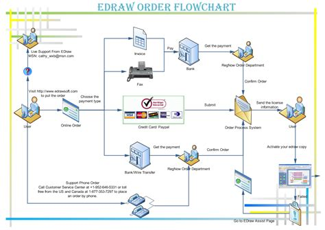 order processing workflow warehouse flow diagram warehouse free engine image for