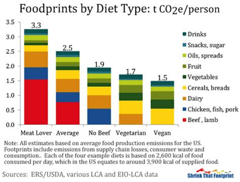 why you should care about climate change and eat sustainably why you should care about climate change and eat sustainably