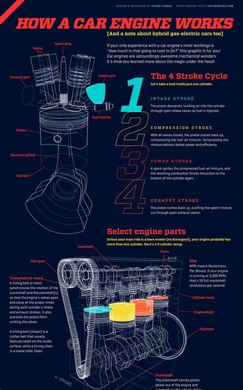 how a car engine works animagraffs how a car engine works jacob o neal infographic infographic and infographics