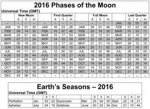 Solar Lunar Tables Moon Phases May 2016 Calendar Moon Schedule Printable