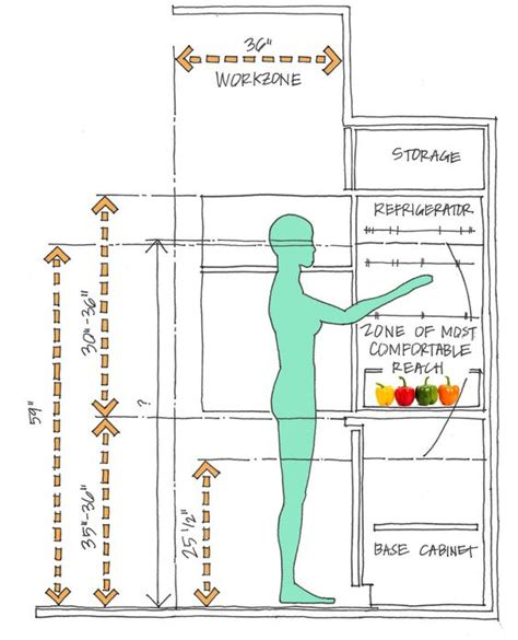 ergonomic kitchen design anthropometric data for an ergonomic kitchen design ideas google search future kitchen