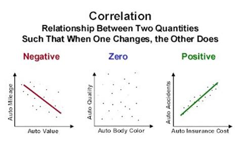 exle of negative correlation negative positive and no correlation exles about cars chapter 2 study cars