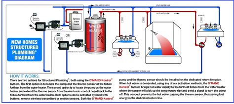 two water heaters plumbing diagram tankless water heater gothotwater pertaining to two