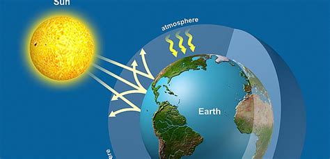 green house gases the facts about tsunamis about us allianz
