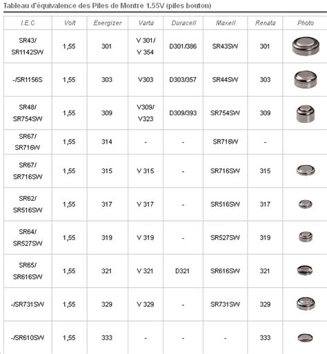 le pour tableau a pile depanetout tableau d 233 quivalence des piles de montre 1 55v piles bouton