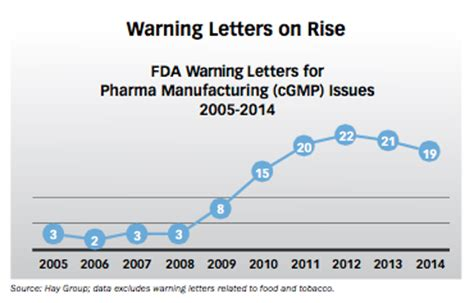 fda warning letters manufacturing s true the quality compass 1218