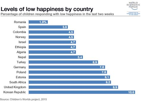 states ranked by happiness best 28 happiest state rankings business insider the