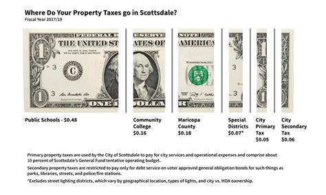 Scottsdale Property Tax Records City Of Scottsdale City Of Scottsdale In Taxation Notice