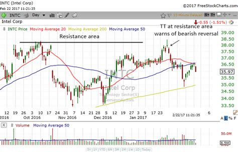 stock holding pattern topping tail candlestick pattern stock market course
