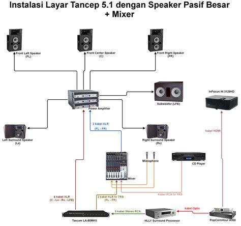 Kabel Mixer Audio layar tancep 5 1 pemutaran ruang terbuka kualitas bioskop