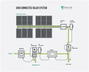 Backyard Catapult Solar Energy Installation Panel Solar Panels Systems