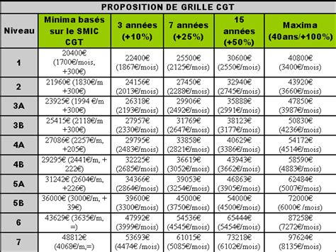 Grille De Salaire Enseignant by Cgt Macif Si 232 Ge
