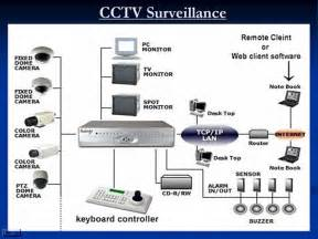 security system schematic security get free image about wiring diagram
