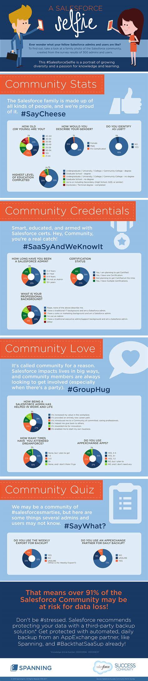 Salesforce Background Check Salesforceselfie A Look Into The Diverse Salesforce Community