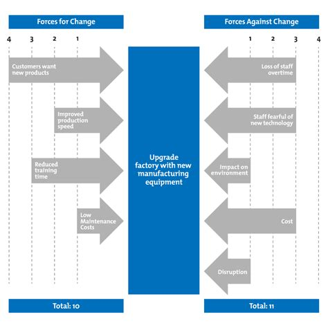 Technology Plan Template For Schools