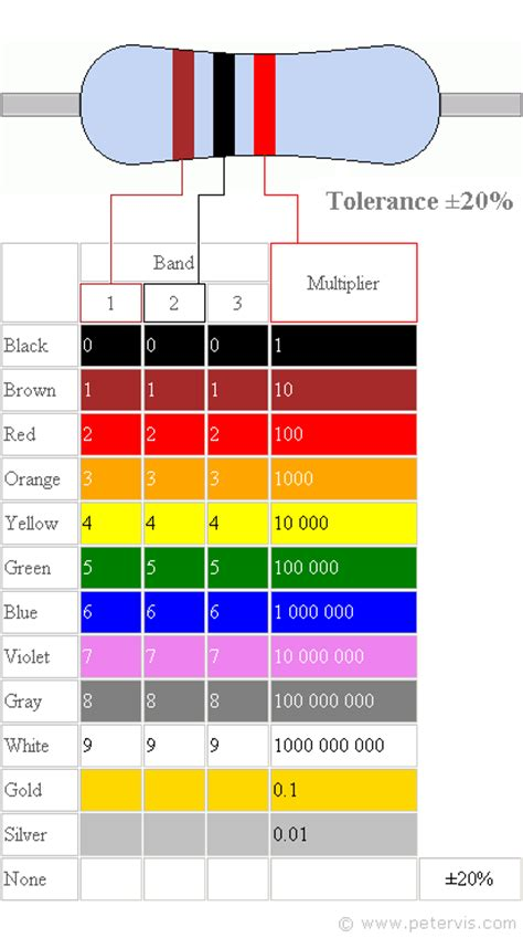 resistor band color chart resistor colour code