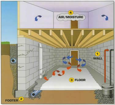 Ventilating A Basement Waterproofing Options Basement Waterproofing