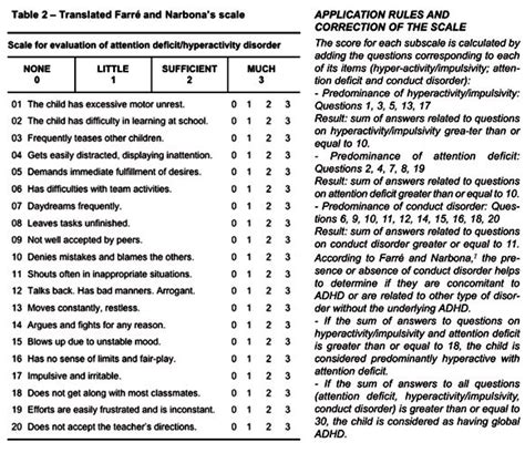 Conners 3 Report Template Conners 3 Sle Report Conners Continuous Auditory Test