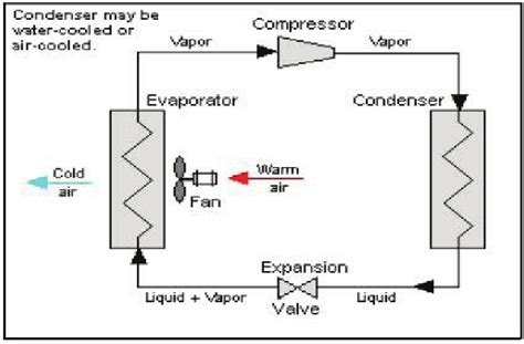 schematic diagram of a typical single stage vapor