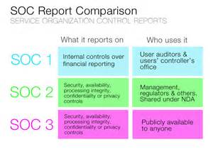 Soc 2 Report Template Image Gallery Soc 1 Sas 70