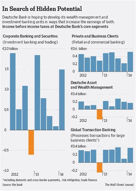 deutsche bank wealth management deutsche bank sharpens focus on wealth management