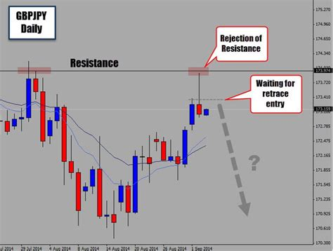 forex pattern formation forex wedge formation on kickoff return dacommeharm s blog