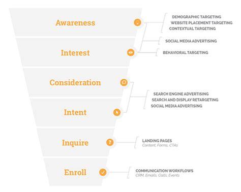 Booz Allen Tuition Mba Linkedin by Digital Advertising Trends In Higher Education Spotlight