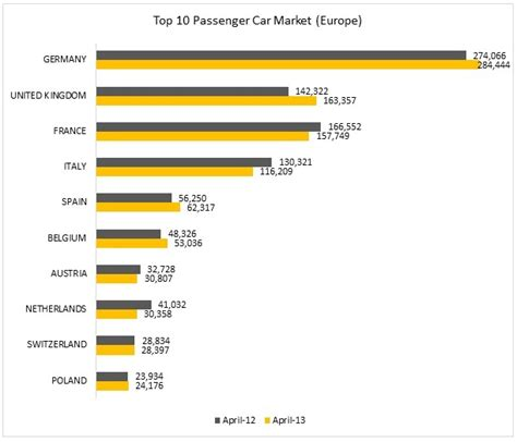 Car Sales Europe by European Car Sales 2012 Archives Autobei Consulting