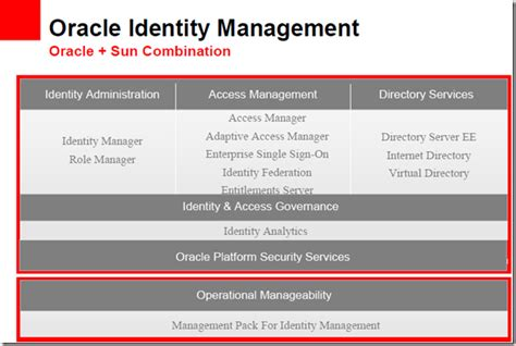 oracle identity manager 11g resume 28 images sans