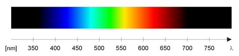 color spectrum wavelengths opinions on visible spectrum