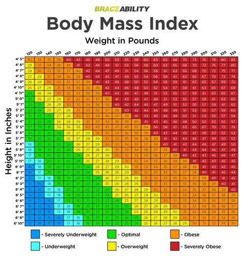 bmi chart for female bmi calculator harvard health