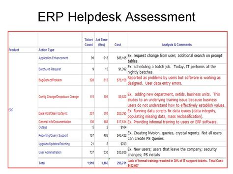 Conducting Erp Assessment To Maximize Erp Roi Erp The Right Way Erp Evaluation Template
