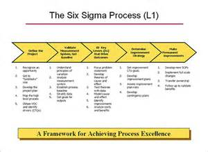 Process Improvement Template Word by 6 Process Map Templates Free Pdf Excel Document Format