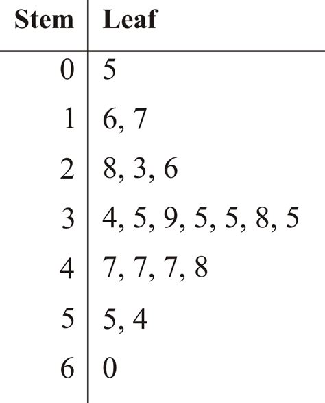 how to make a stem and leaf diagram stem and leaf plots read statistics ck 12 foundation