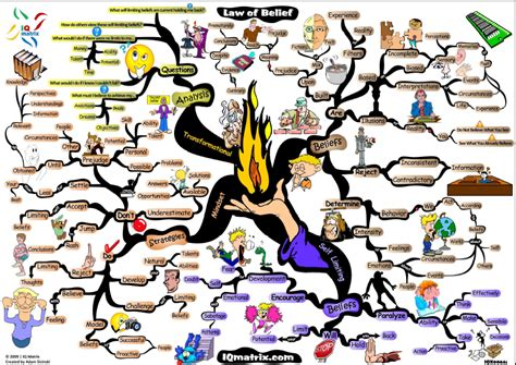 macbeth themes mind map opinions en anglais
